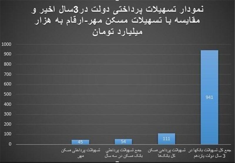 یک نمودار پته منتقدین مسکن مهر را روی آب ریخت