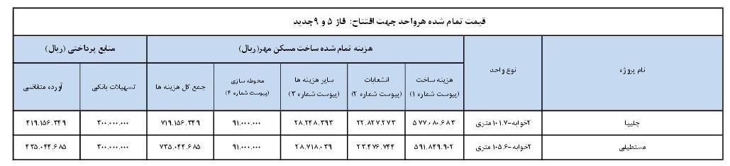 قیمت نهایی فاز 5 و 9 مسکن مهر پردیس