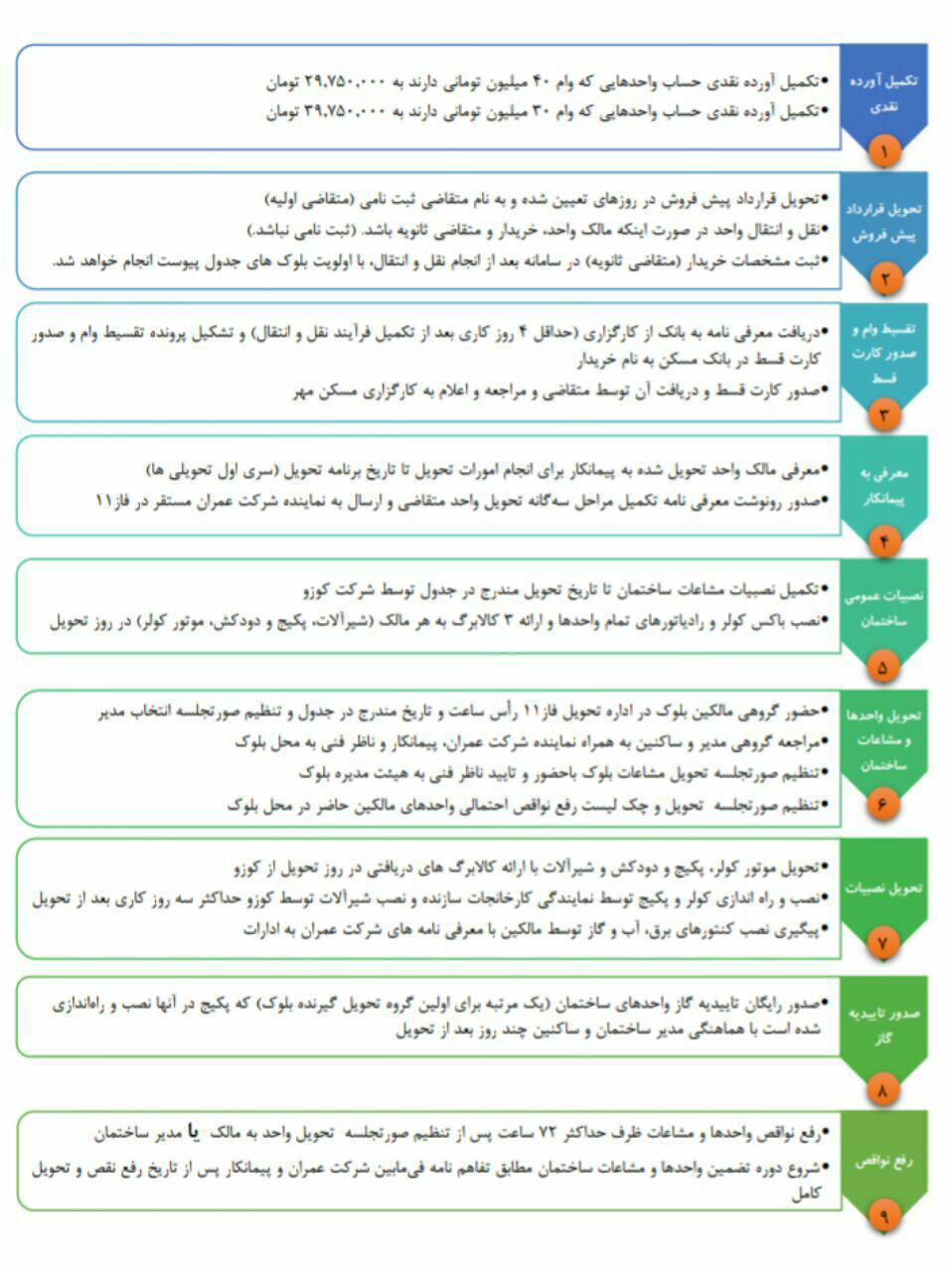 مراحل تحویل 3481 واحد زون5 فاز11 مطابق با جدول زمان بندی ارائه شده